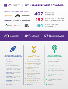Info-graphic showing 407 startups coached, 152 startups accepted into NYU programs, and 64 startups who accomplished major milestones.