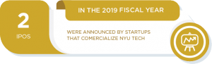 In the 2019 fiscal year, 2 IPOs were announced by startups that commercialize NYU technologies.