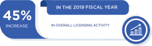 In the 2019 fiscal year, there was a 45% increase in overall licensing activity.